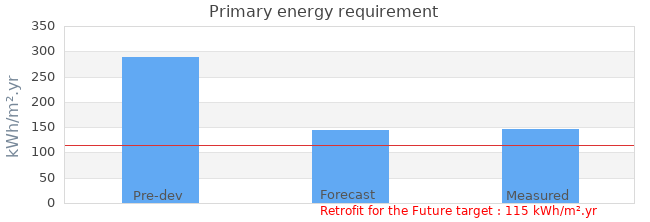 Primary energy requirement